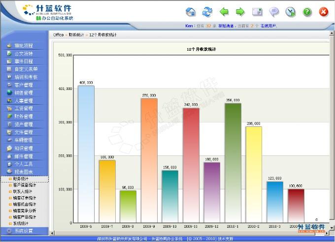 升蓝 ERP订单管理软件界面, ERP流程图, 客户组织机构图, CRM
