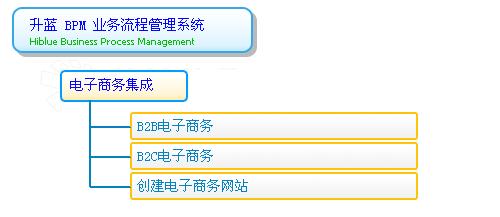 业务流程重组系统的模块和功能