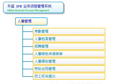 居民健康档案系统功能结构图