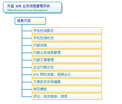 word工作流程图模板