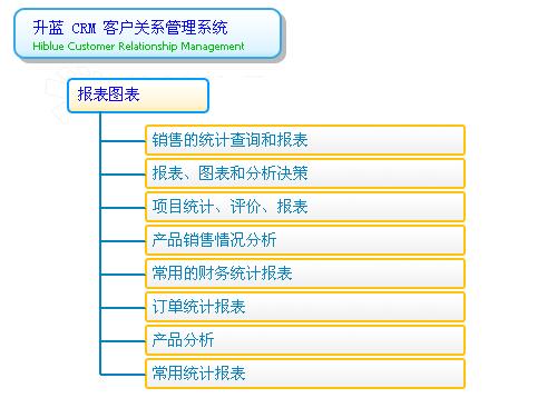 客户关系管理系统的模块和功能