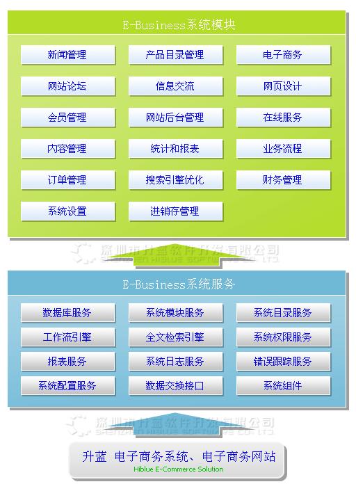 升蓝电子商务系统框架