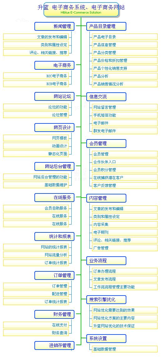 商务流程,深圳e-business电子商务