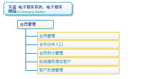 用户管理模块设计