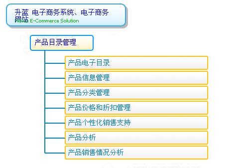 0 7 5 5 - 8 8 2 9 1 0 5 2  产品分类管理 产品分类通常是一种树状