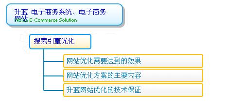 电子商务系统的模块和功能