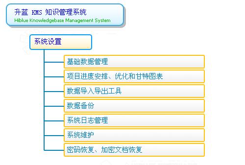 知识管理系统的模块和功能