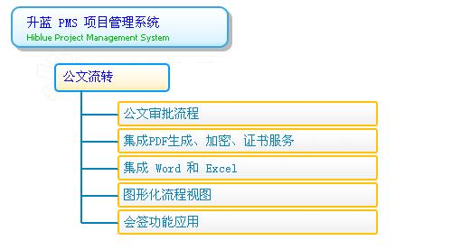 项目管理系统的模块和功能
